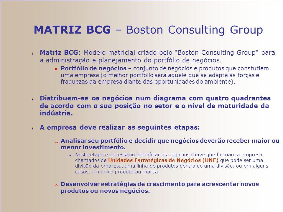 MATRIZ BCG – Boston Consulting Group