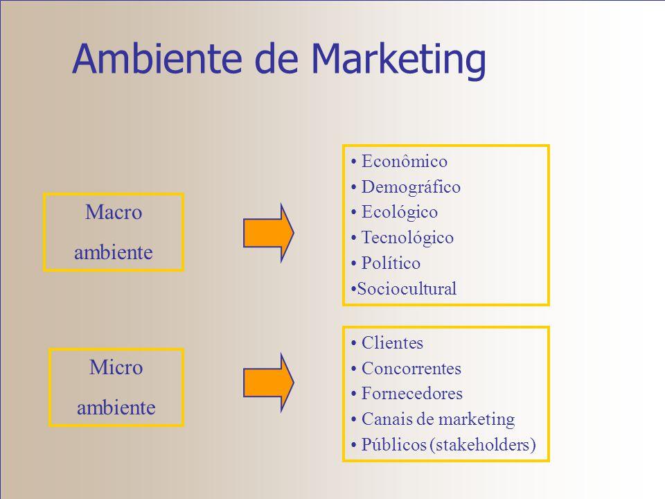 Ambiente de Marketing Macro ambiente Micro ambiente Econômico