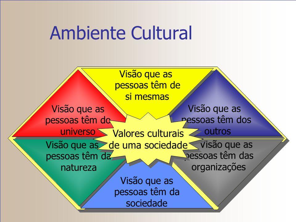 Ambiente Cultural Valores culturais de uma sociedade