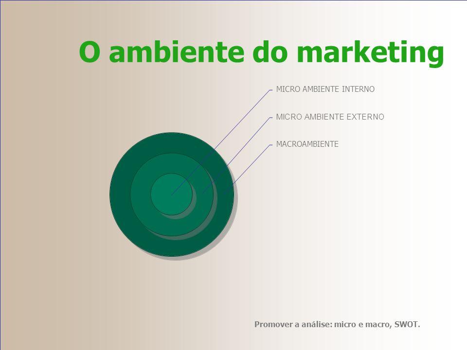 O ambiente do marketing