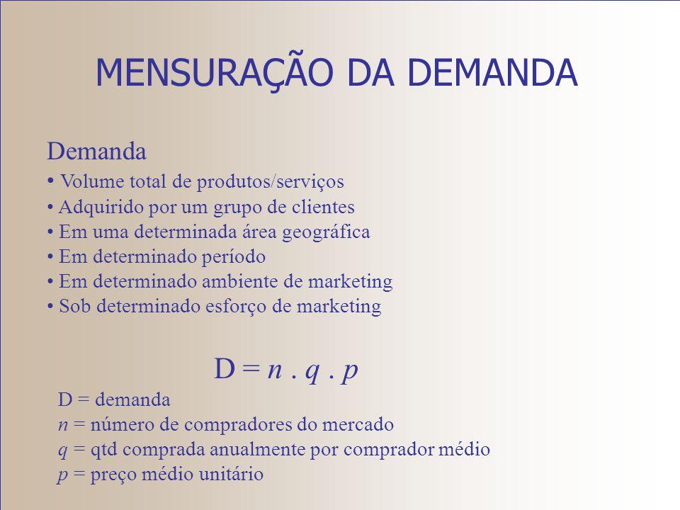 MENSURAÇÃO DA DEMANDA D = n . q . p Demanda