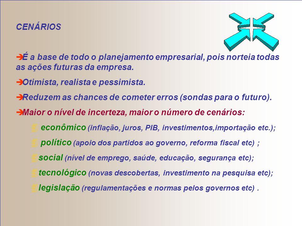 CENÁRIOS É a base de todo o planejamento empresarial, pois norteia todas as ações futuras da empresa.