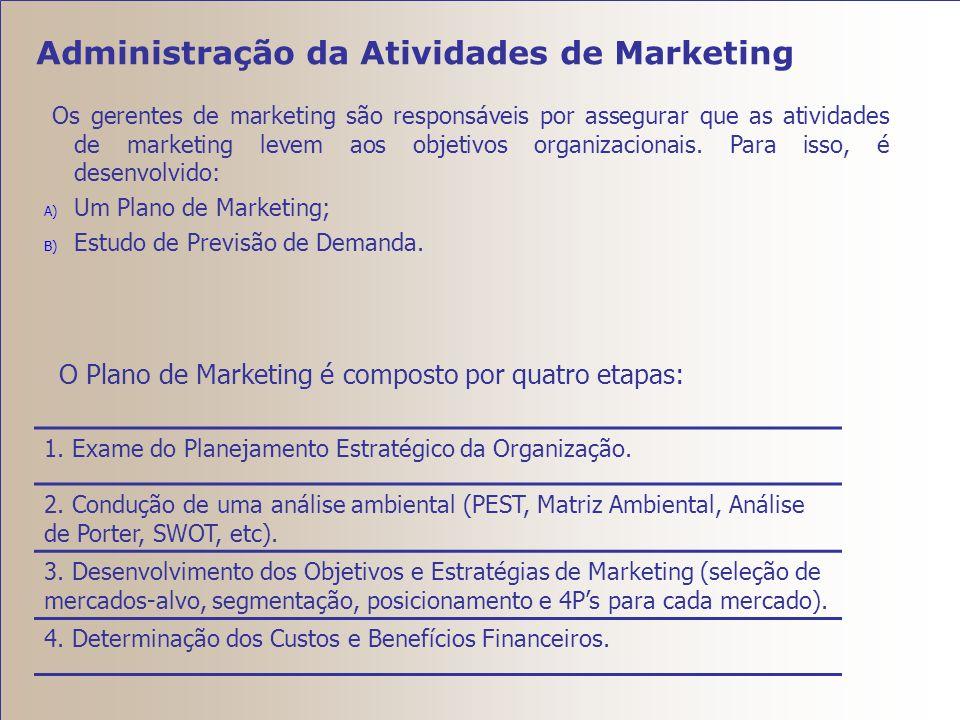 Administração da Atividades de Marketing