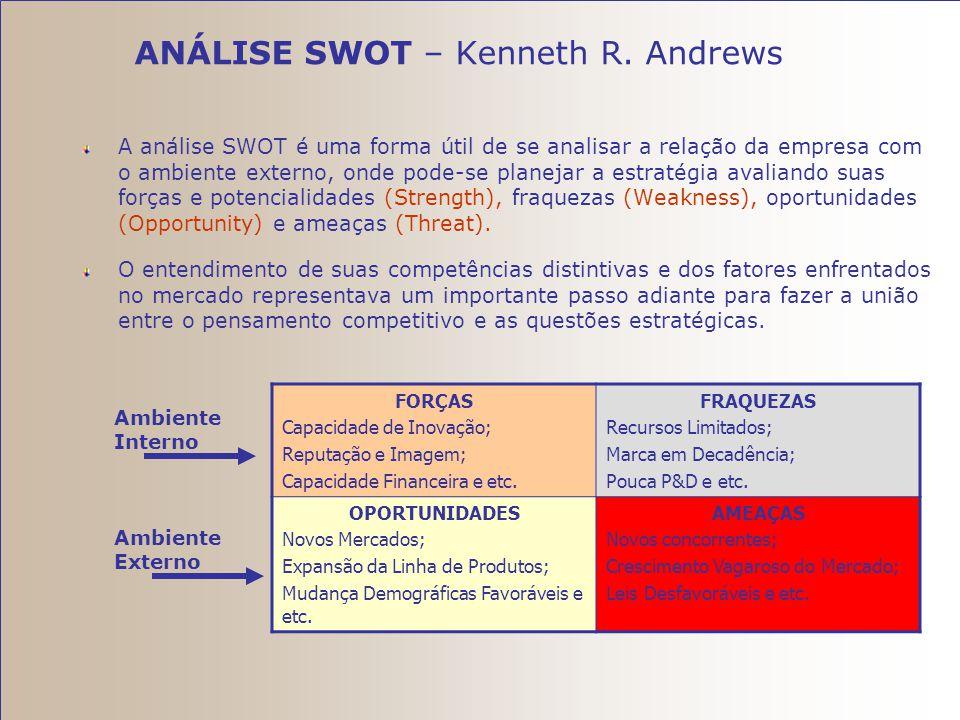 ANÁLISE SWOT – Kenneth R. Andrews
