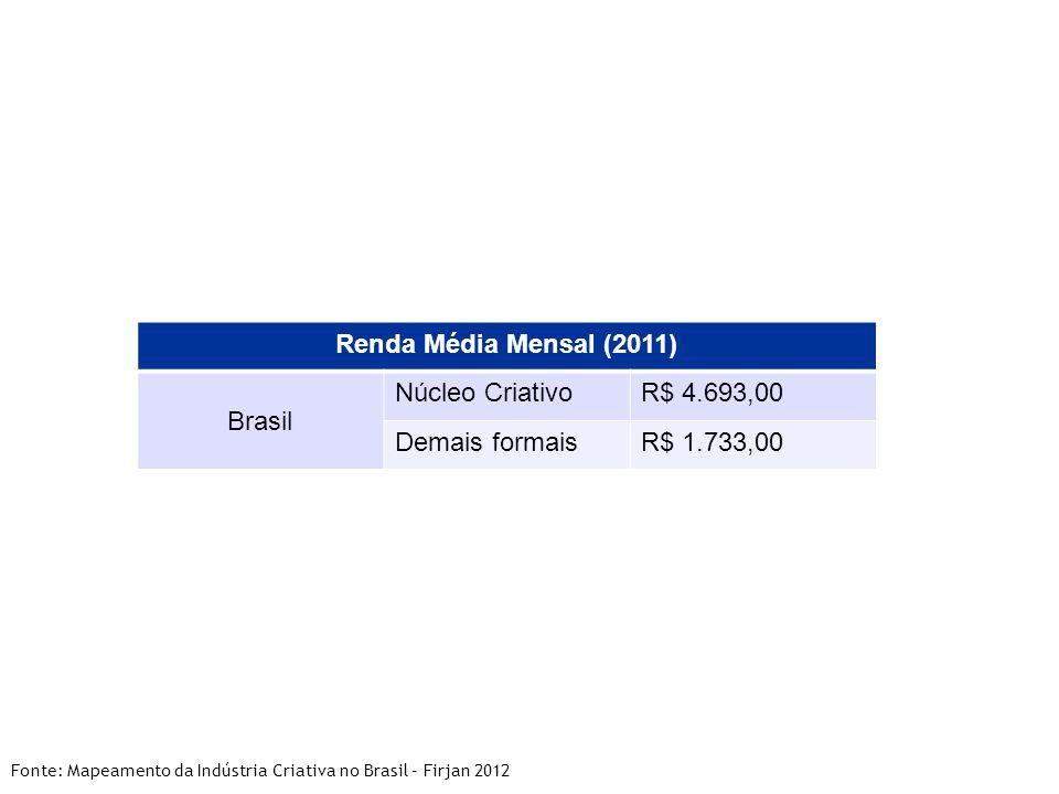 Renda Média Mensal (2011) Brasil Núcleo Criativo R$ 4.693,00