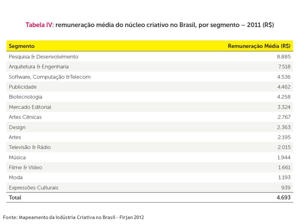 Fonte: Mapeamento da Indústria Criativa no Brasil – Firjan 2012