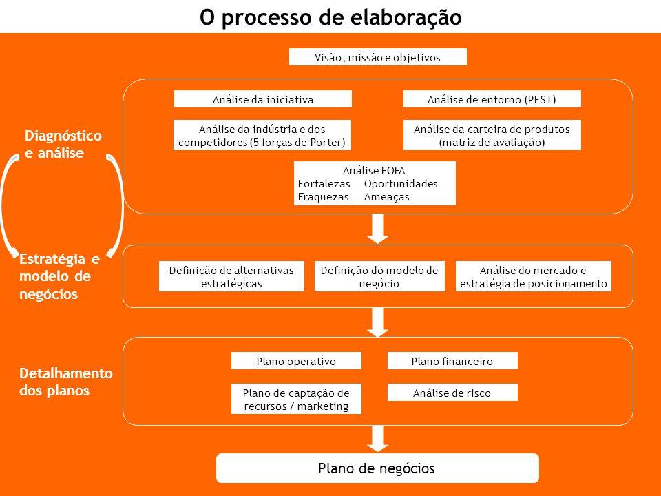 O processo de elaboração