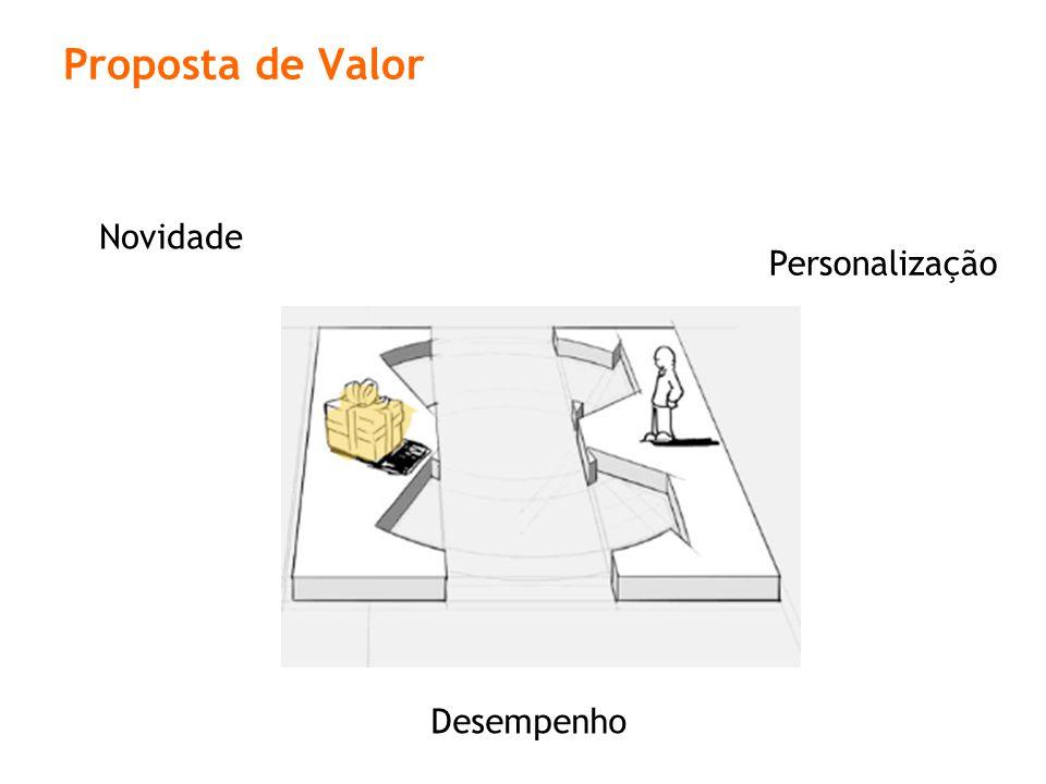 Proposta de Valor Novidade Personalização Desempenho