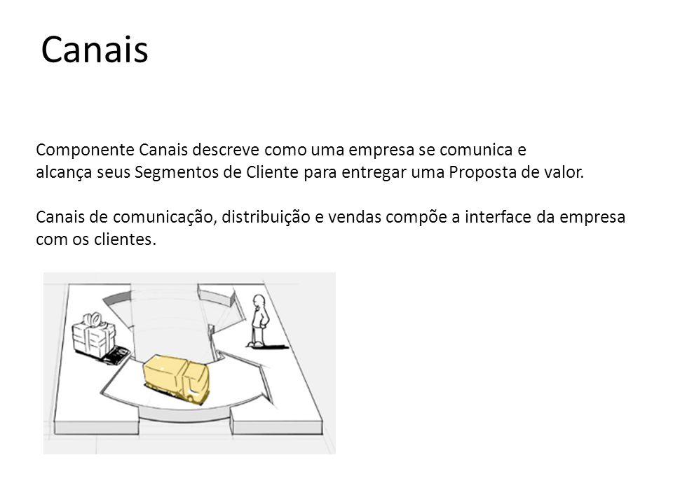 Canais Componente Canais descreve como uma empresa se comunica e
