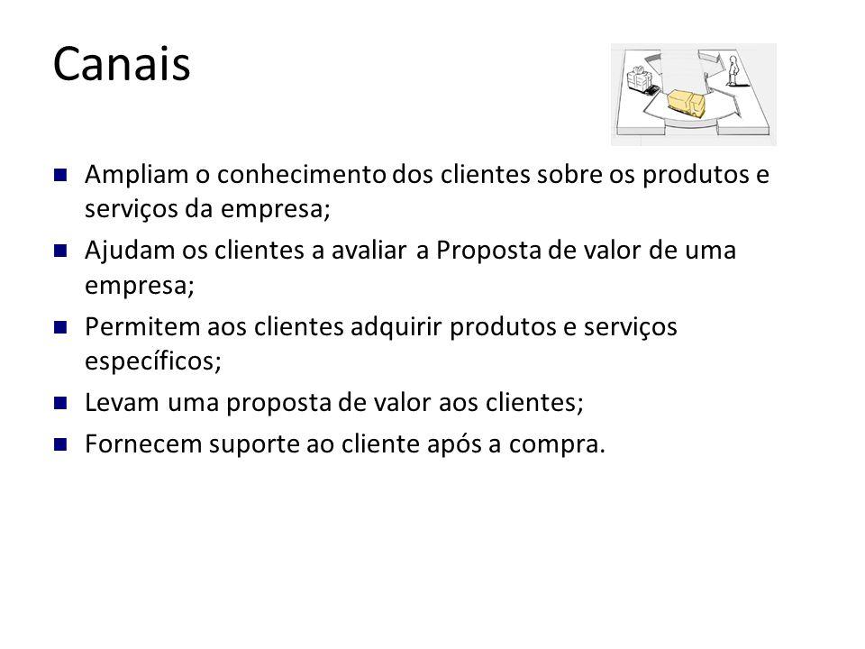 Canais Ampliam o conhecimento dos clientes sobre os produtos e serviços da empresa; Ajudam os clientes a avaliar a Proposta de valor de uma empresa;