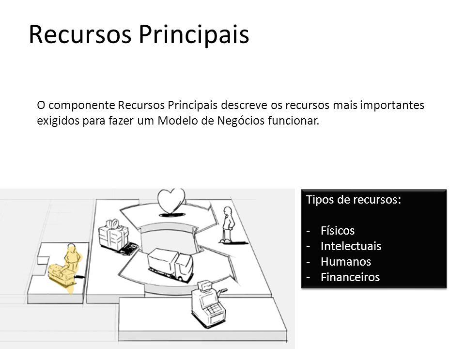 Recursos Principais O componente Recursos Principais descreve os recursos mais importantes exigidos para fazer um Modelo de Negócios funcionar.