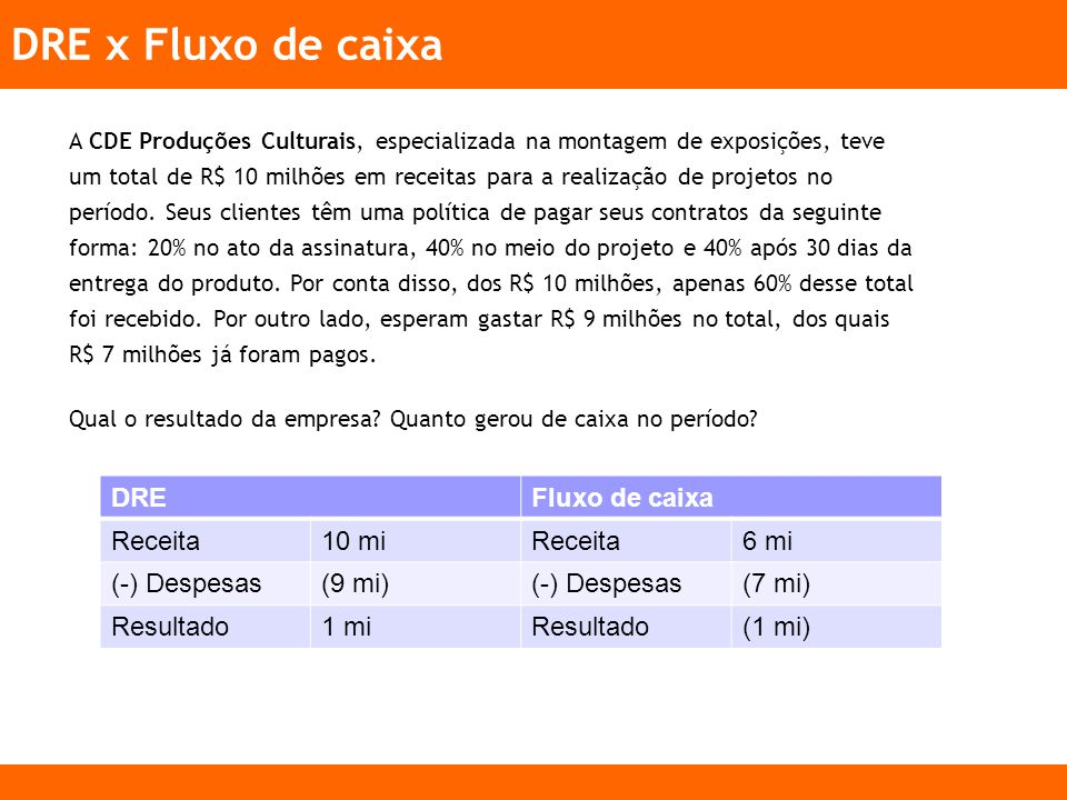 DRE x Fluxo de caixa DRE Fluxo de caixa Receita 10 mi 6 mi