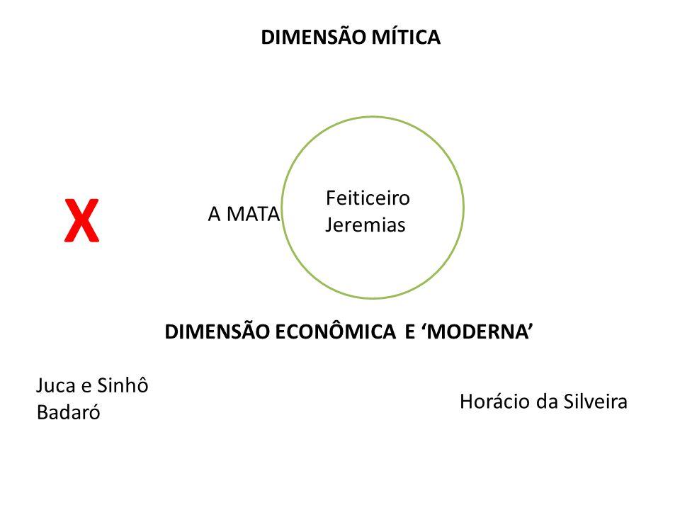 DIMENSÃO ECONÔMICA E 'MODERNA'