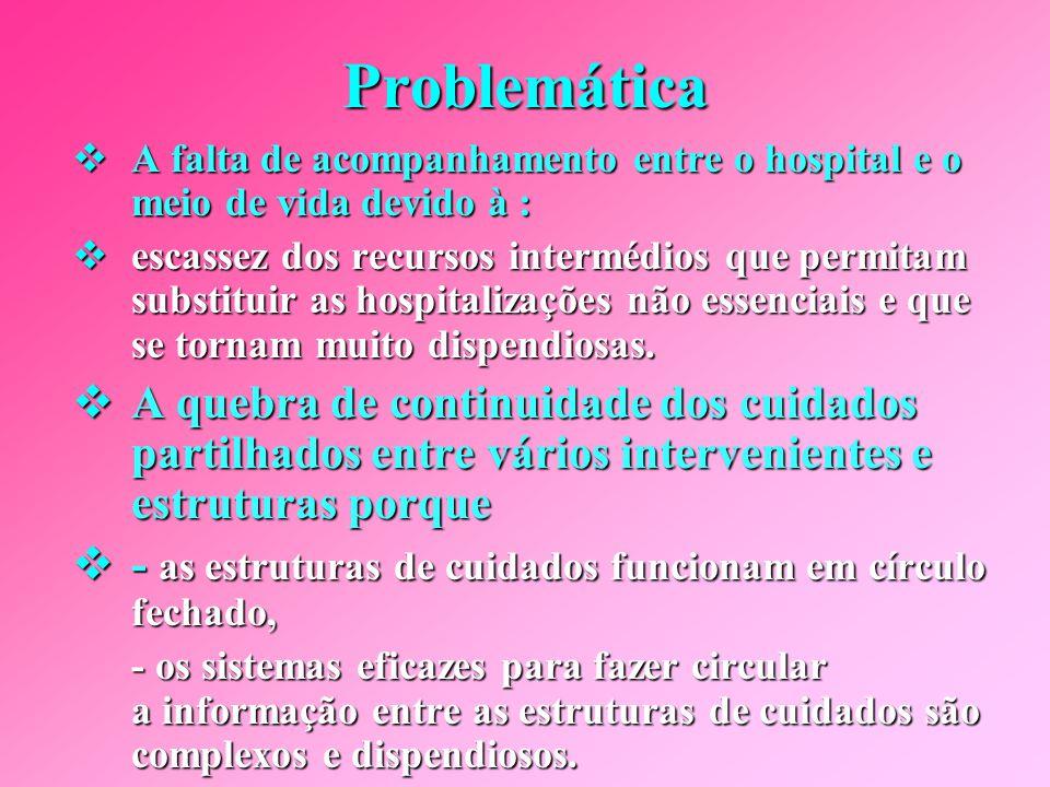 Problemática A falta de acompanhamento entre o hospital e o meio de vida devido à :