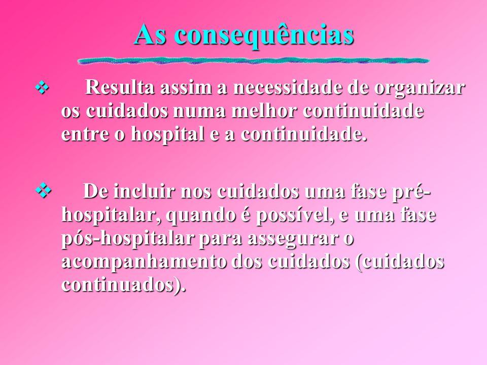 As consequências Resulta assim a necessidade de organizar os cuidados numa melhor continuidade entre o hospital e a continuidade.