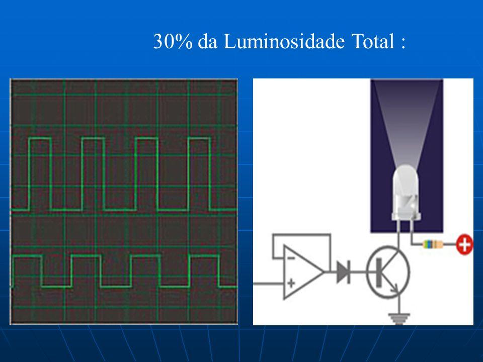 30% da Luminosidade Total :