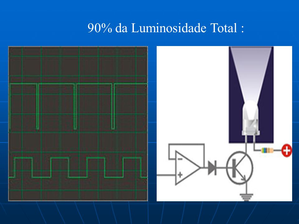 90% da Luminosidade Total :