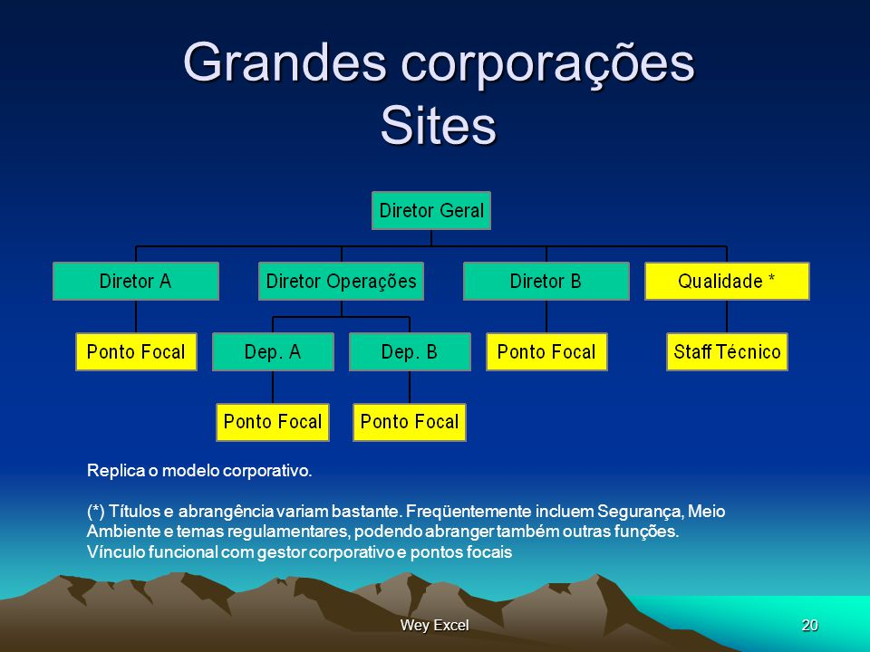 Grandes corporações Sites