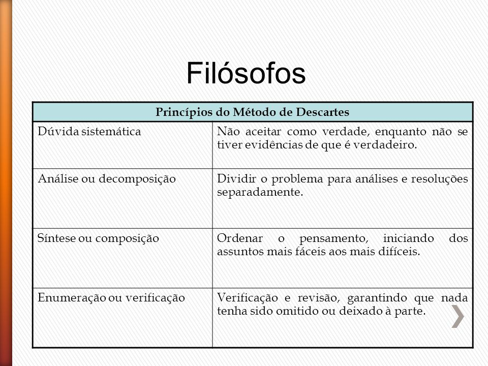 Princípios do Método de Descartes