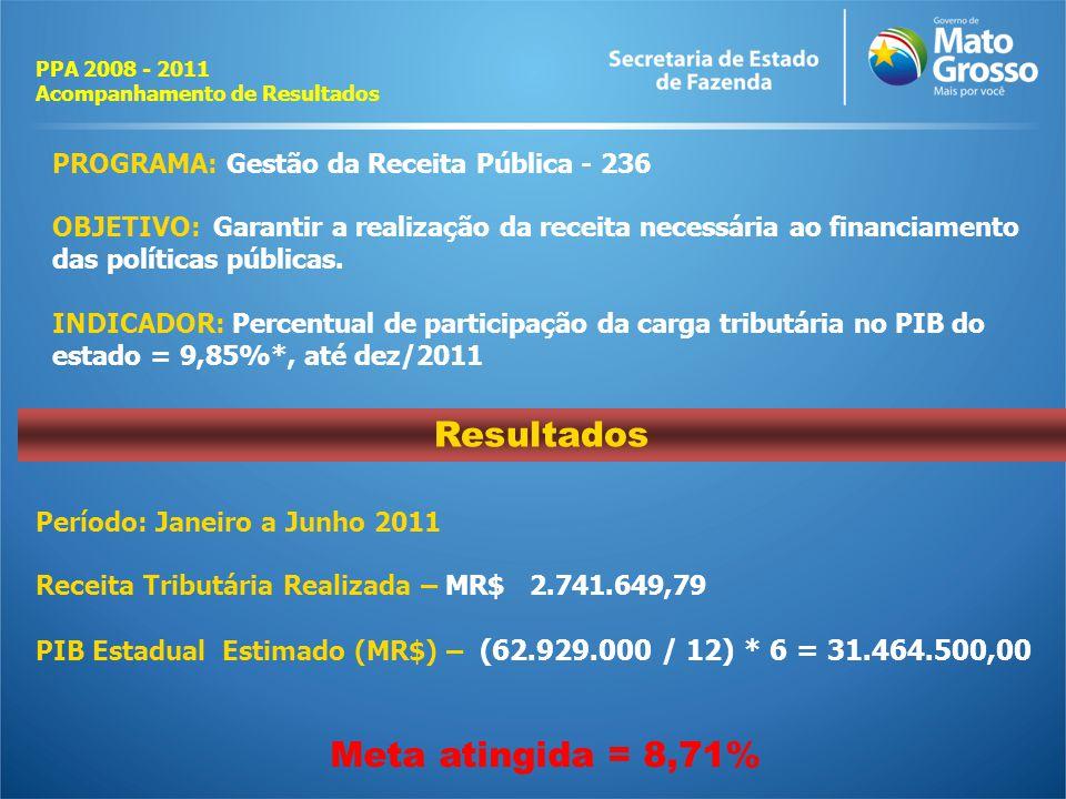 Resultados Meta atingida = 8,71%