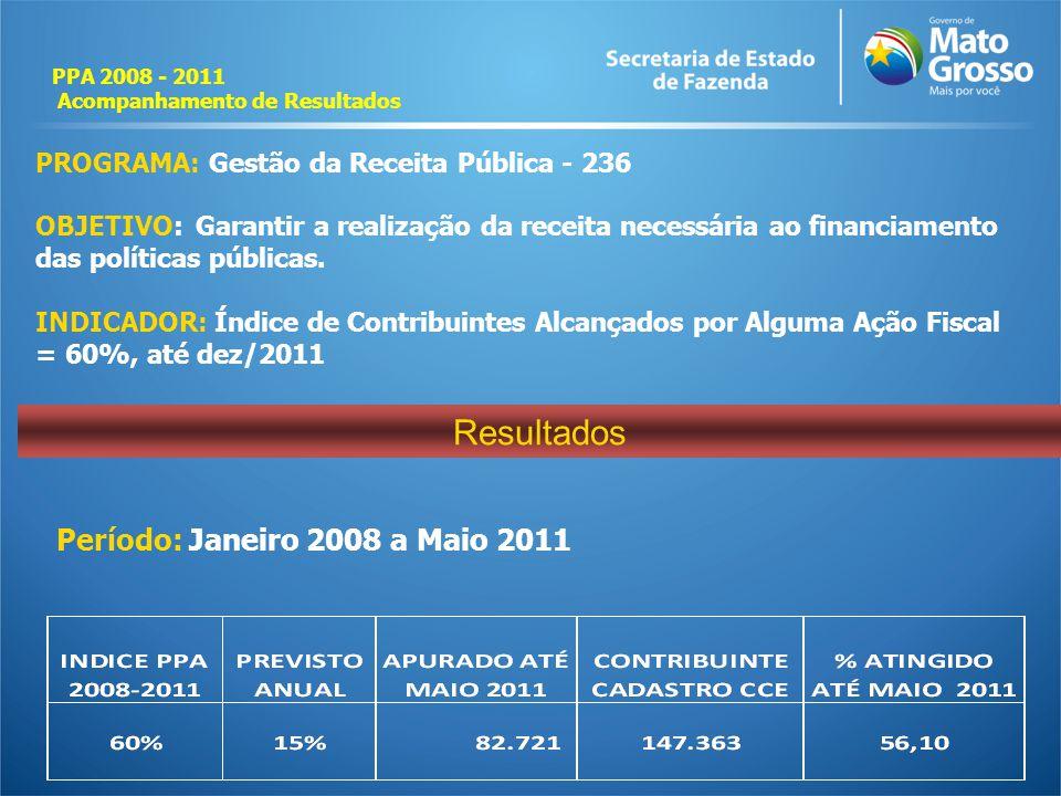 Resultados Período: Janeiro 2008 a Maio 2011