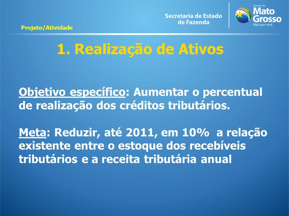 Projeto/Atividade 1. Realização de Ativos. Objetivo específico: Aumentar o percentual de realização dos créditos tributários.
