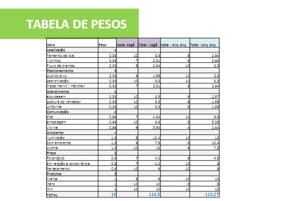 TABELA DE PESOS 16 116,5 115,27 Itens Peso Nota -Jogê Total - Jogê
