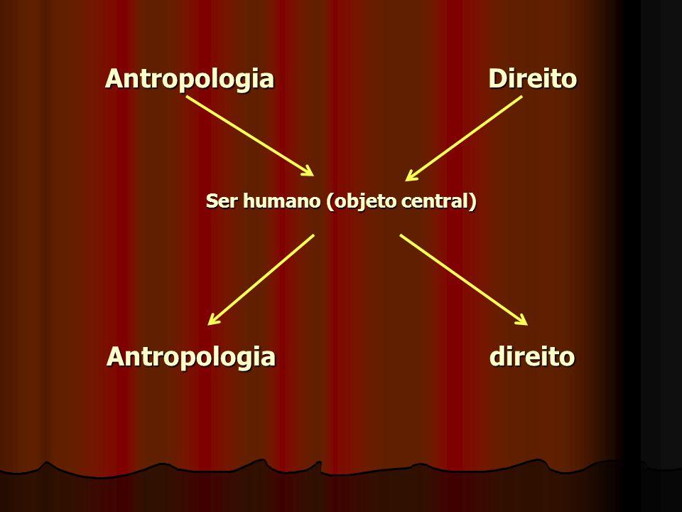 Antropologia Direito Ser humano (objeto central) Antropologia direito
