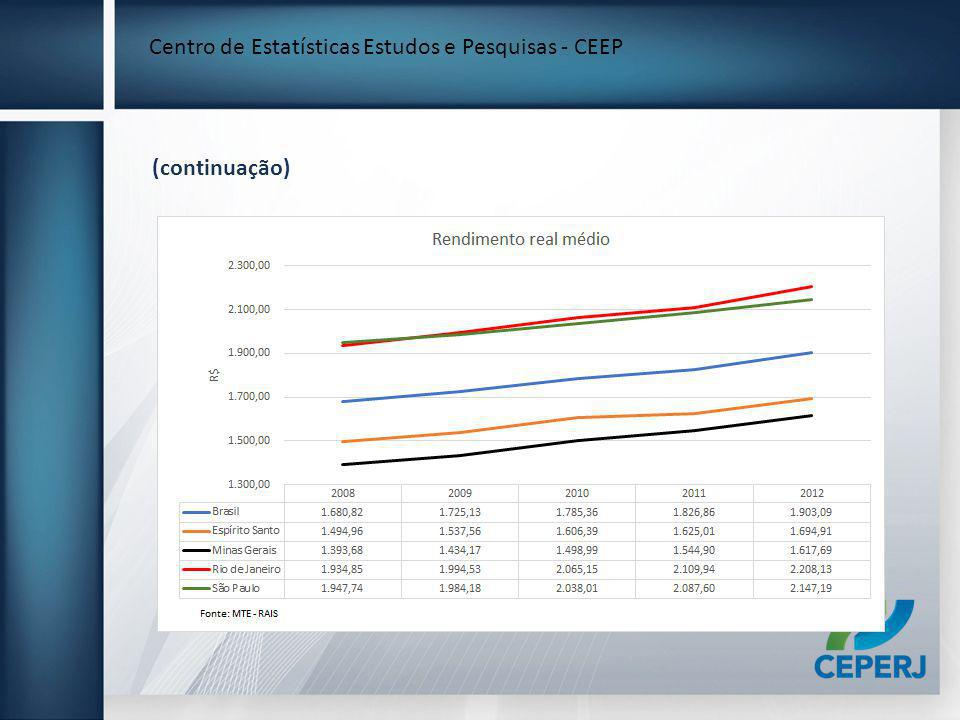 Centro de Estatísticas Estudos e Pesquisas - CEEP