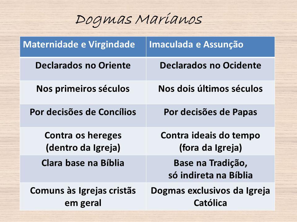 Dogmas Marianos Maternidade e Virgindade Imaculada e Assunção