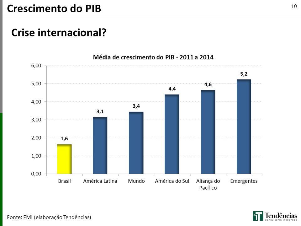 Crescimento do PIB Crise internacional