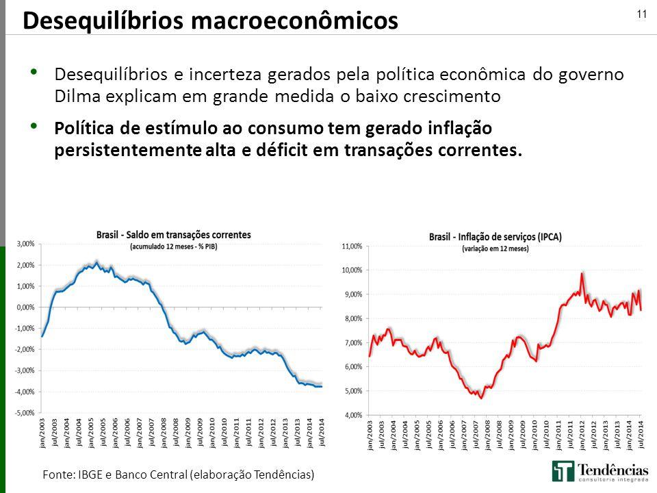 Fonte: IBGE e Banco Central (elaboração Tendências)