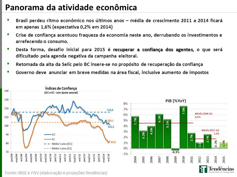 Panorama da atividade econômica