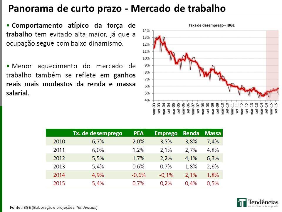 Panorama de curto prazo - Mercado de trabalho