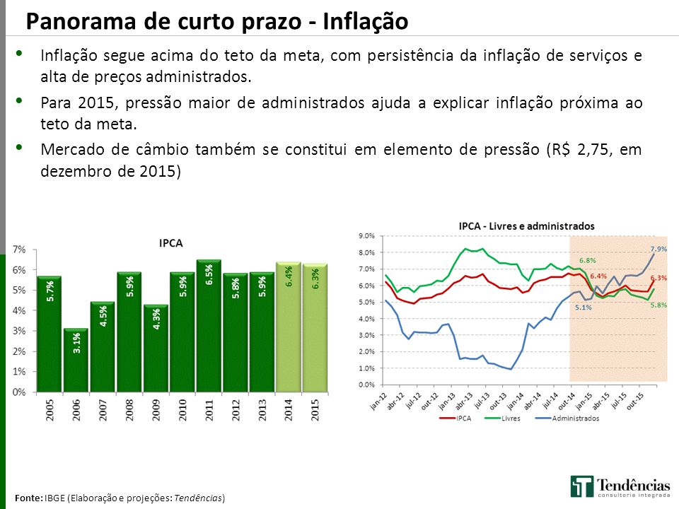 Panorama de curto prazo - Inflação
