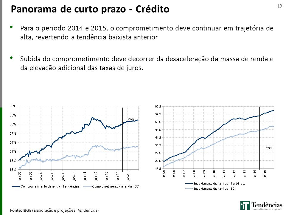 Panorama de curto prazo - Crédito