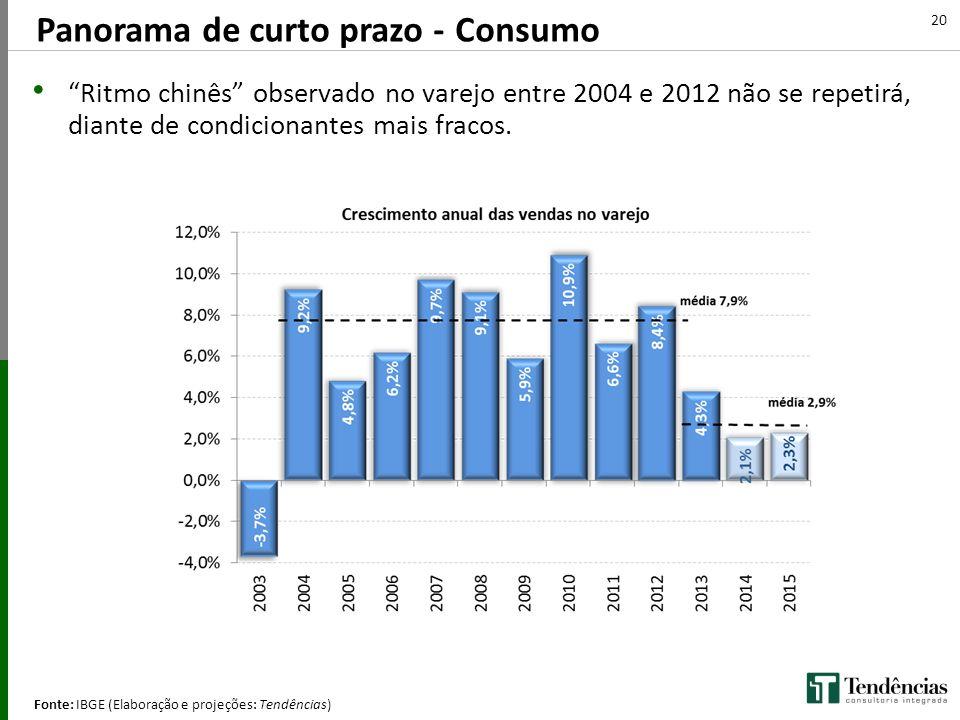 Panorama de curto prazo - Consumo