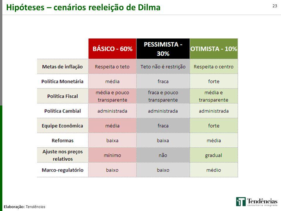 Hipóteses – cenários reeleição de Dilma