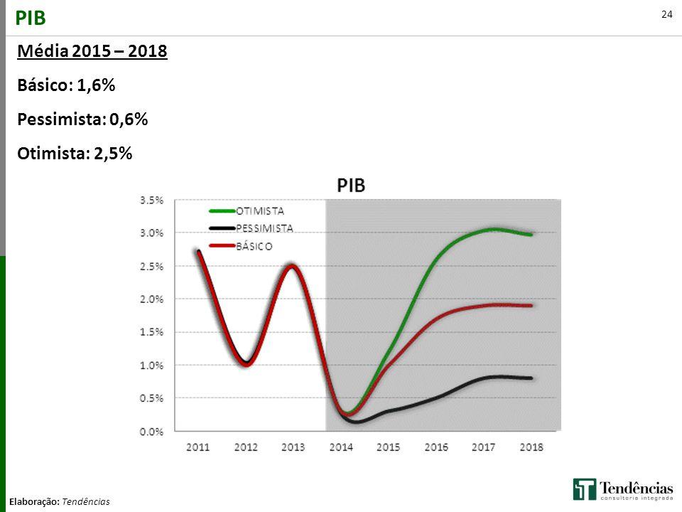 PIB Média 2015 – 2018 Básico: 1,6% Pessimista: 0,6% Otimista: 2,5%