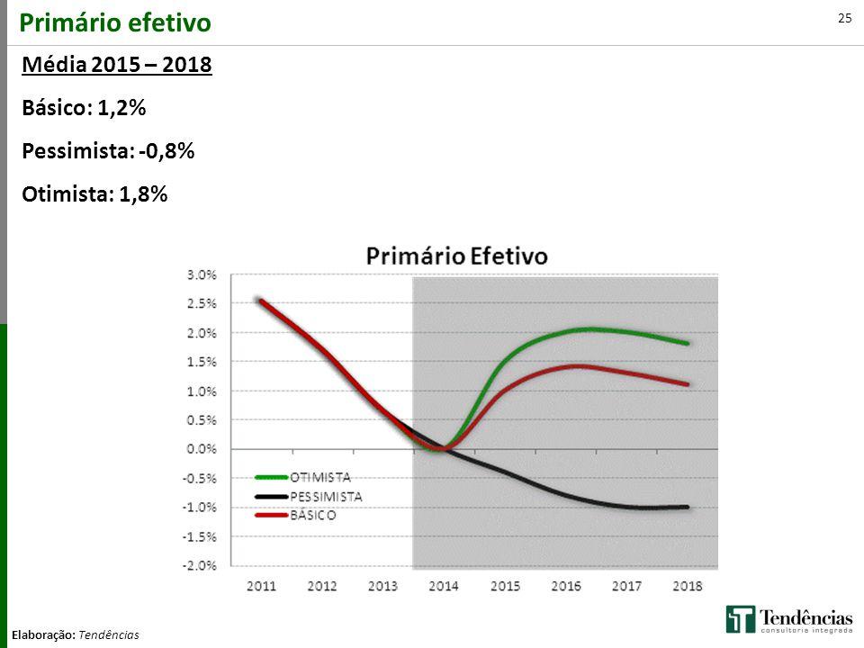 Primário efetivo Média 2015 – 2018 Básico: 1,2% Pessimista: -0,8%