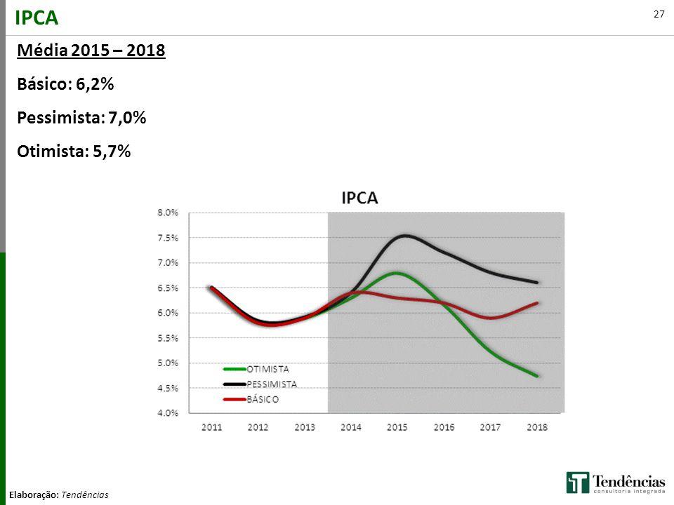 IPCA Média 2015 – 2018 Básico: 6,2% Pessimista: 7,0% Otimista: 5,7%
