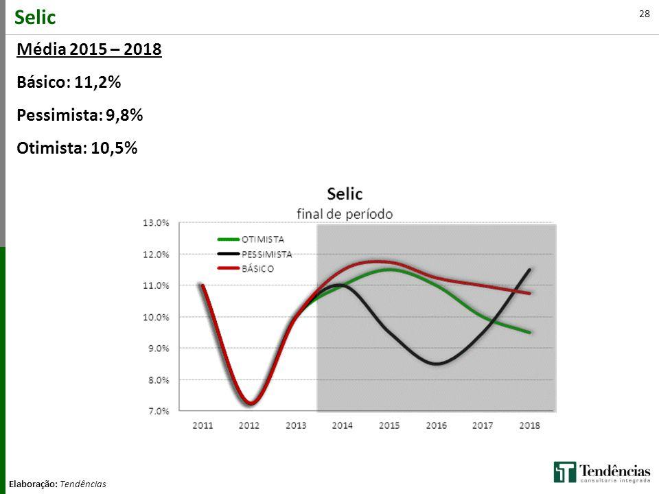 Selic Média 2015 – 2018 Básico: 11,2% Pessimista: 9,8% Otimista: 10,5%