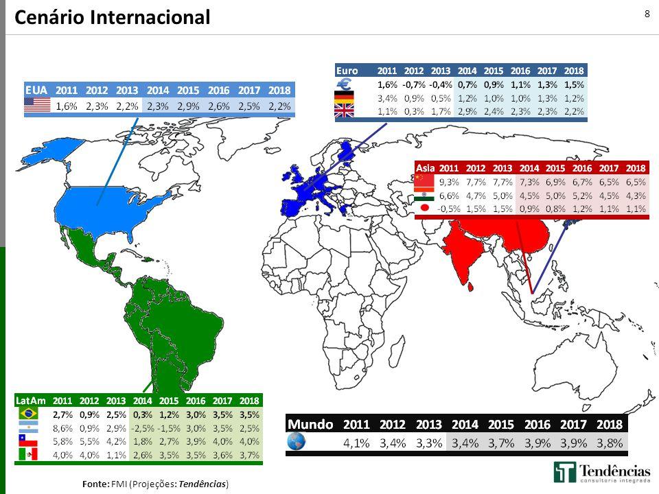 Fonte: FMI (Projeções: Tendências)