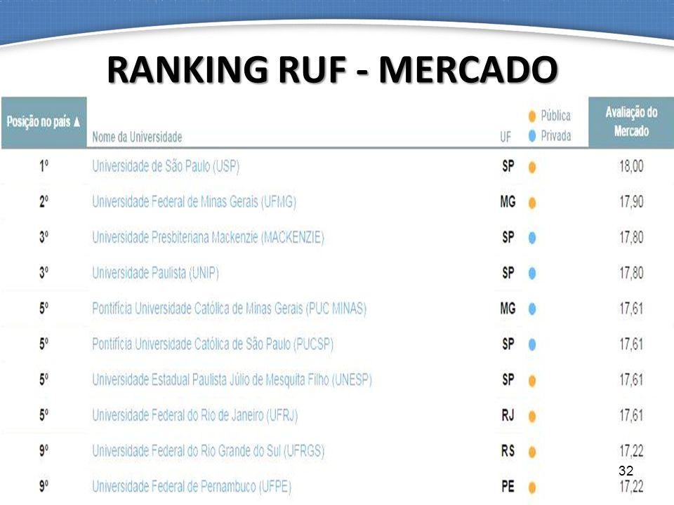 RANKING RUF - MERCADO