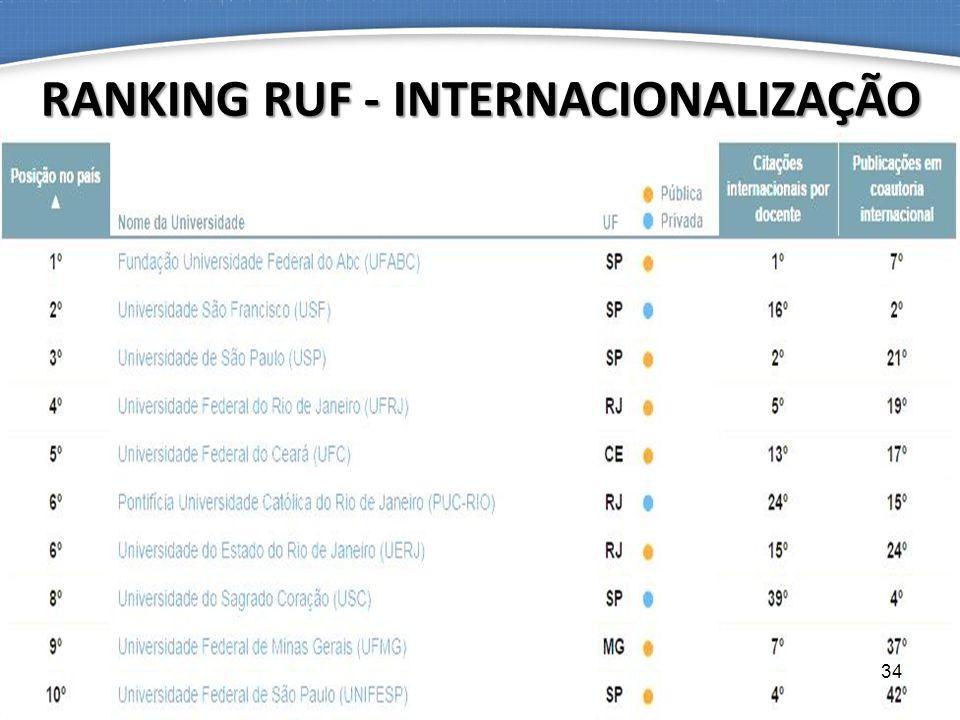 RANKING RUF - INTERNACIONALIZAÇÃO