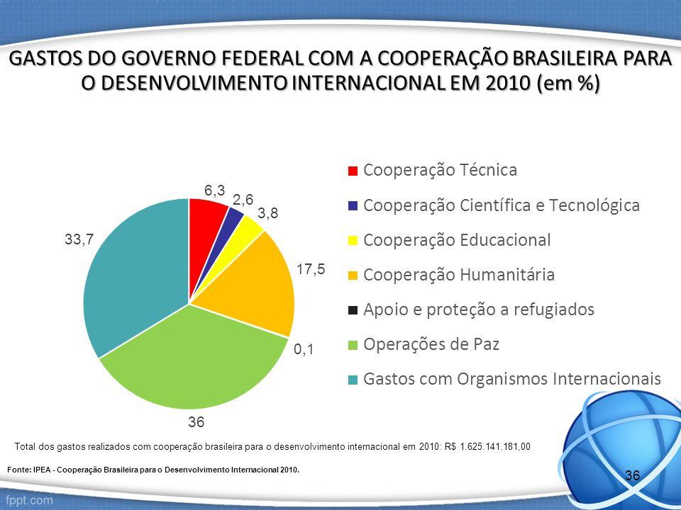 GASTOS DO GOVERNO FEDERAL COM A COOPERAÇÃO BRASILEIRA PARA O DESENVOLVIMENTO INTERNACIONAL EM 2010 (em %)