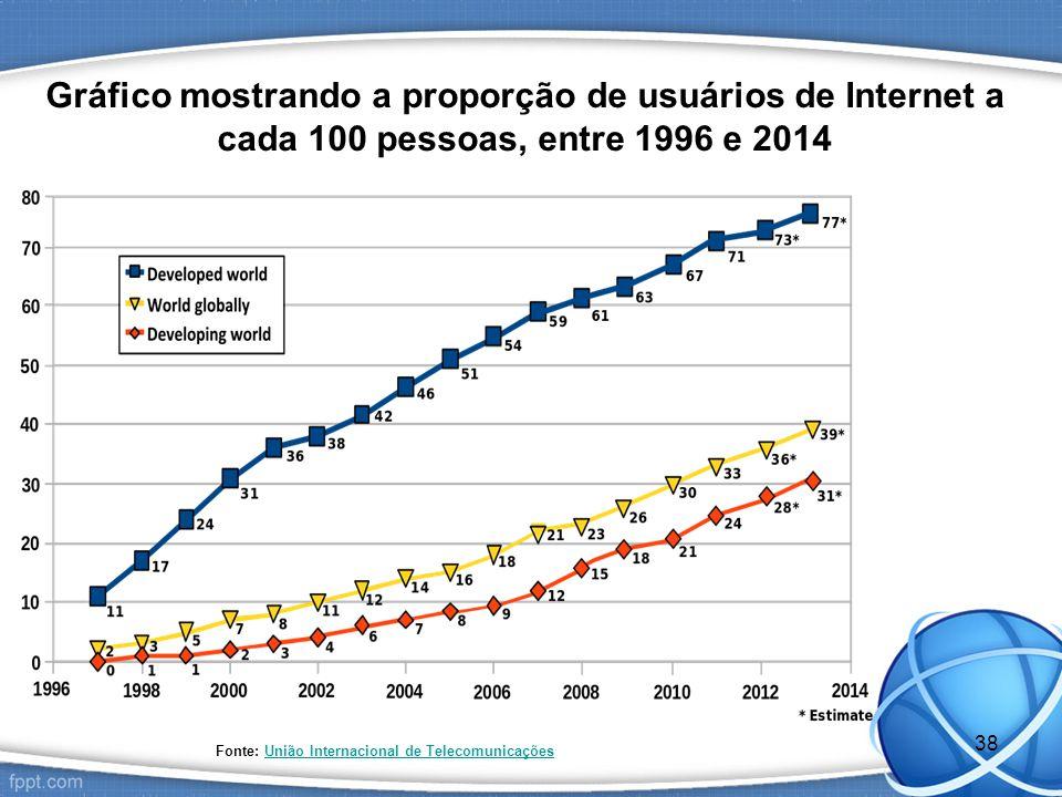 Gráfico mostrando a proporção de usuários de Internet a cada 100 pessoas, entre 1996 e 2014