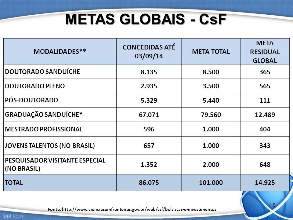 METAS GLOBAIS - CsF MODALIDADES** CONCEDIDAS ATÉ 03/09/14 META TOTAL