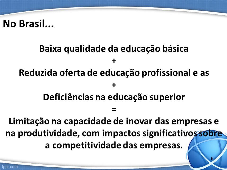 No Brasil... Baixa qualidade da educação básica +