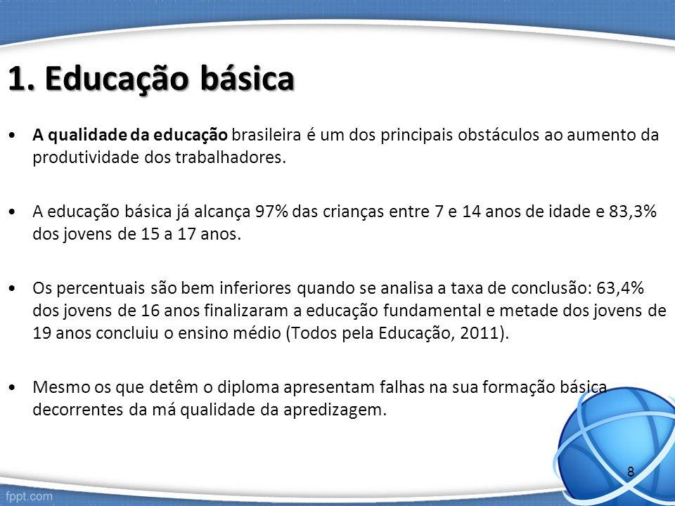 1. Educação básica A qualidade da educação brasileira é um dos principais obstáculos ao aumento da produtividade dos trabalhadores.